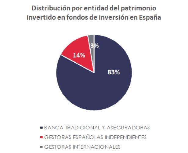 grafico de la distribucion del patrimonio invertido en fondos de inversion en españa por entidades