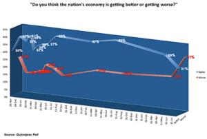 estadounidenses-economía-empeorando