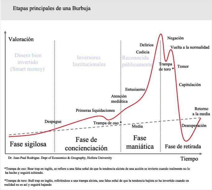 gráfico con las principales etapas de una burbuja. Acacia Inversión