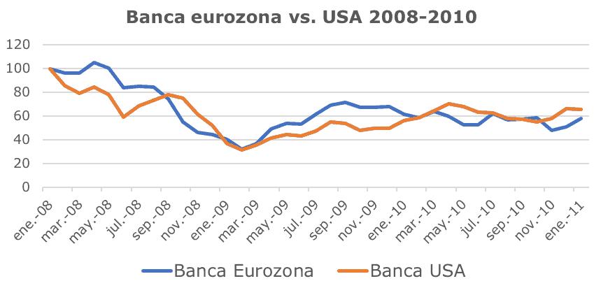 Pendientes de la normalización de las cotizaciones bancarias