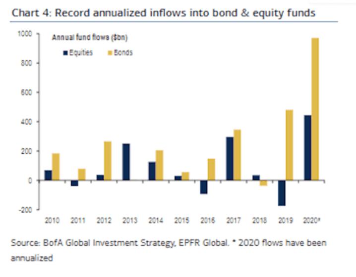 gráfico de los flujos inversores hacia renta variable y renta fija para articulo de Acacia Inversion