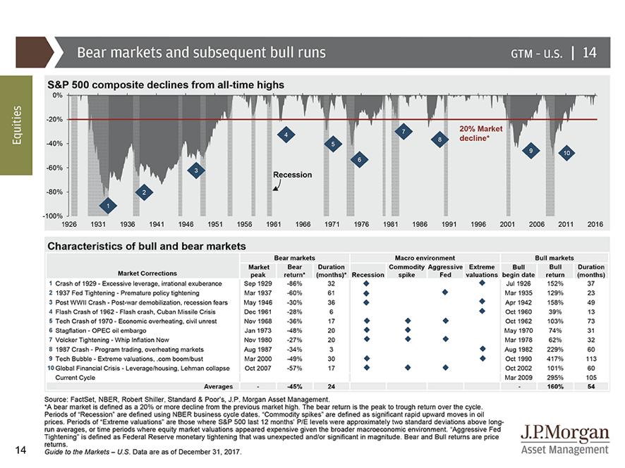 grafico recesion 5 Acacia Inversion