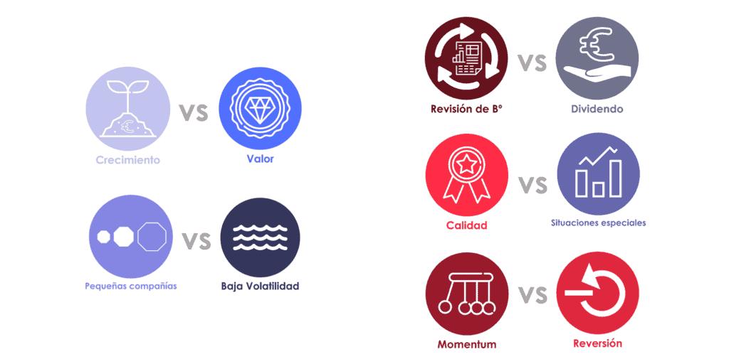 iconos factores de la inversión multifactor de Acacia Inversión