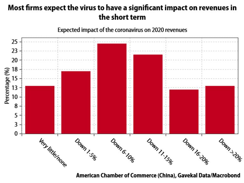 grafico del impacto del coronavirus en los ingresos de las empresas a corto plazo para articulo de acacia inversion
