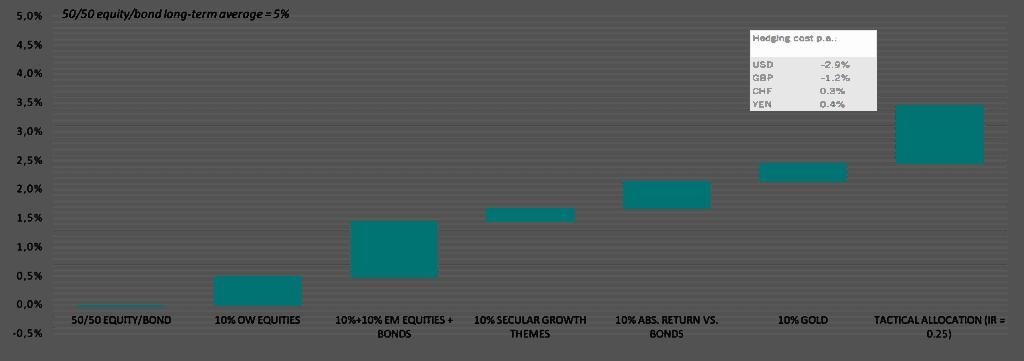 Incremento en la rentabilidad real para una cartera global en euros