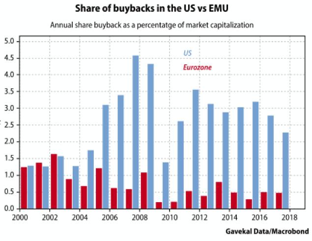 grafico recompra de acciones EEUU y Europa para articulo acacia inversion