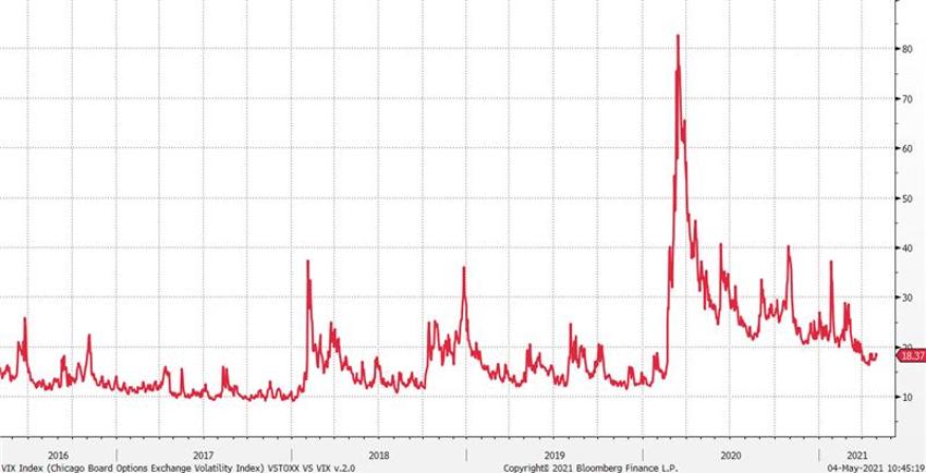 grafico del indice VIX acacia inversion cubrirse