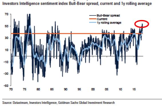 investors-intelligence-sentiment