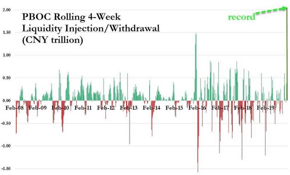 grafico inyeccion liquidez PBOC para artículo Acacia Inversion