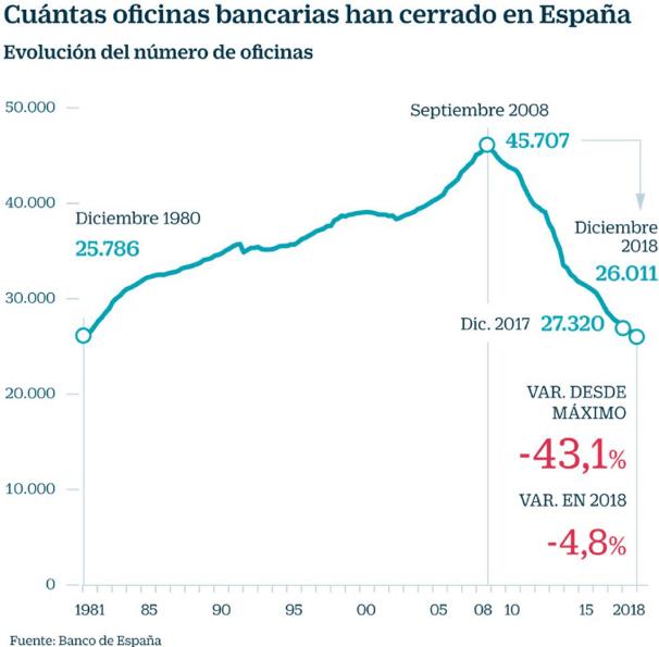 grafico con la evolucion del numero de oficinas de bancos en españa