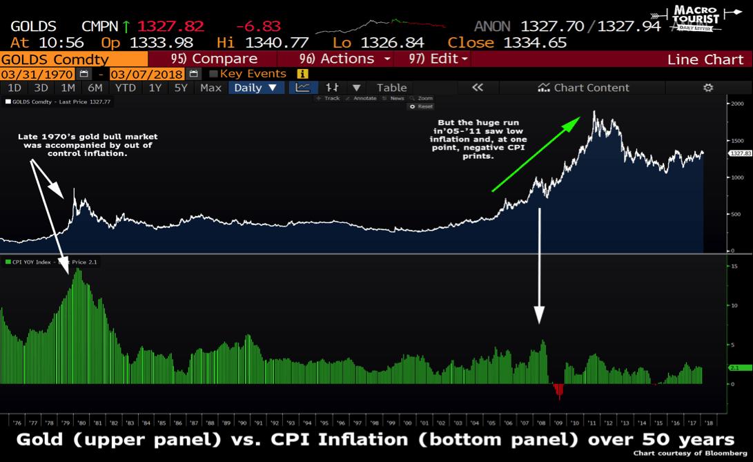 grafico compara oro y cpi inflacion en 50 años