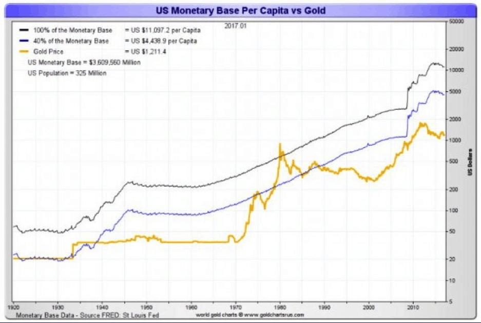 oro vs base monetaria per capita USA