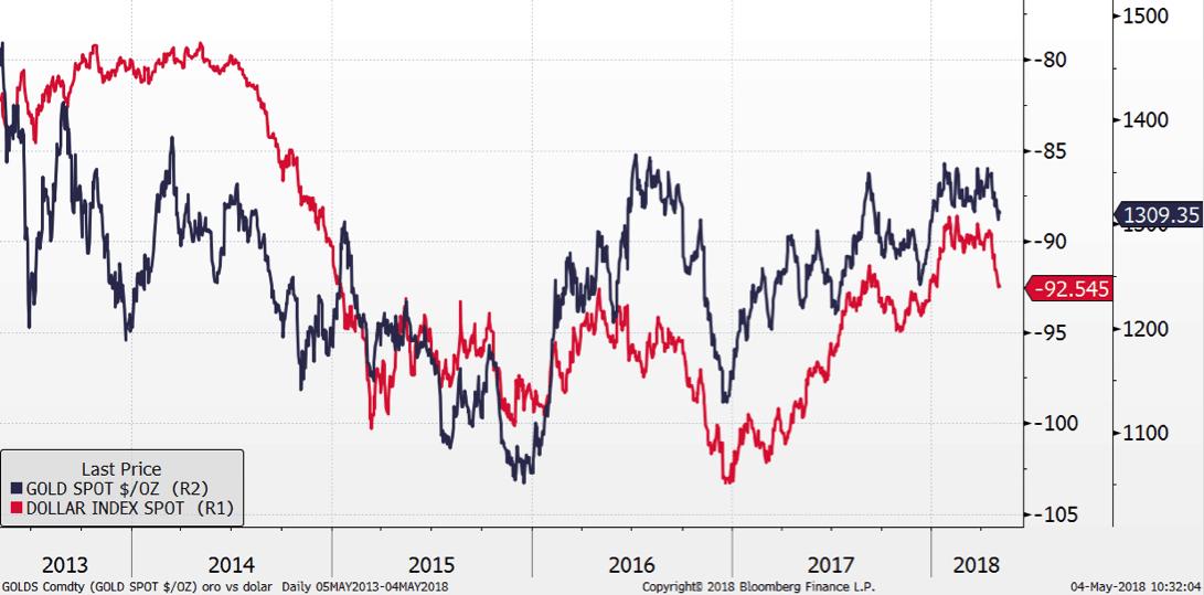 cotizaciones del oro y el dolar americano