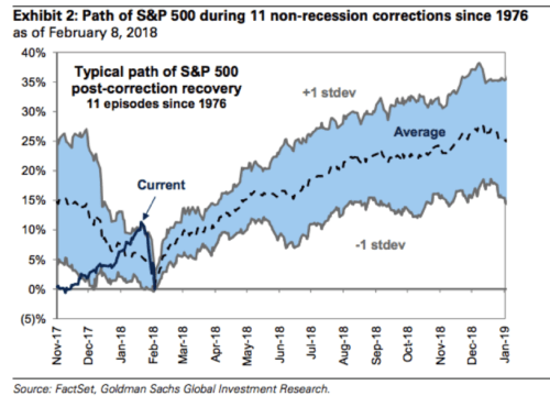 path-recession-corrections