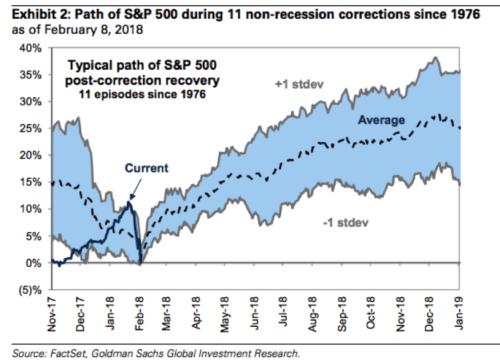 path-recession-corrections