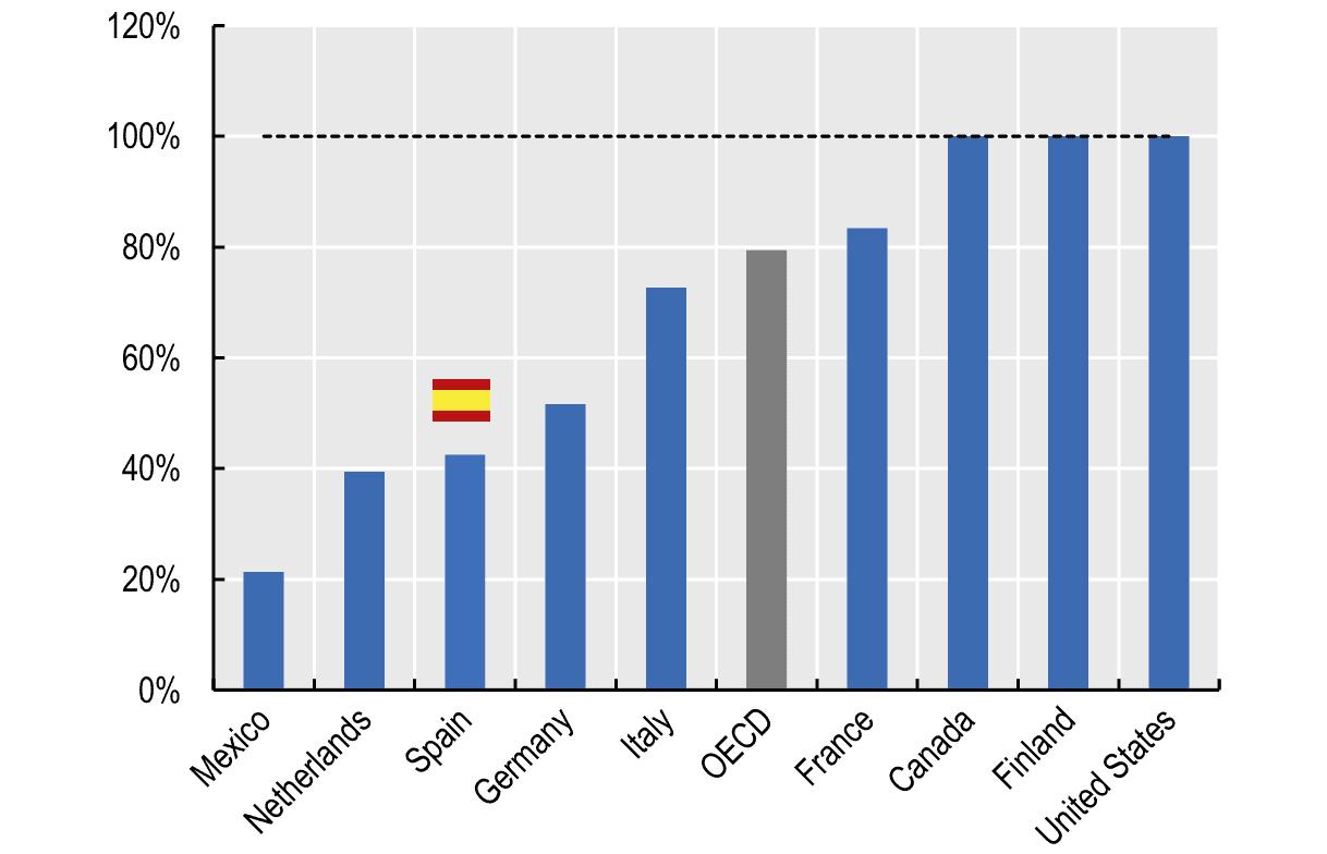Pensiones. Expectativa de pensión autónomos/empleados por cuenta ajena. OCDE