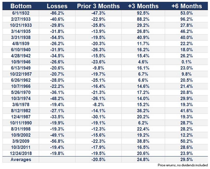 tabla de minimos del mercado y ganancias tras tres y seis meses articulo acacia inversion