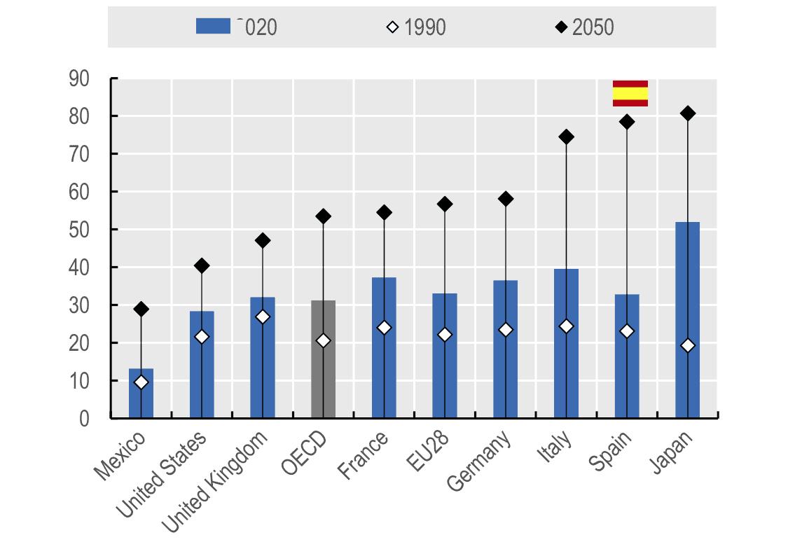 Pensiones. Personas mayores 65 frente a personas en edad trabajar España. Datos OCDE