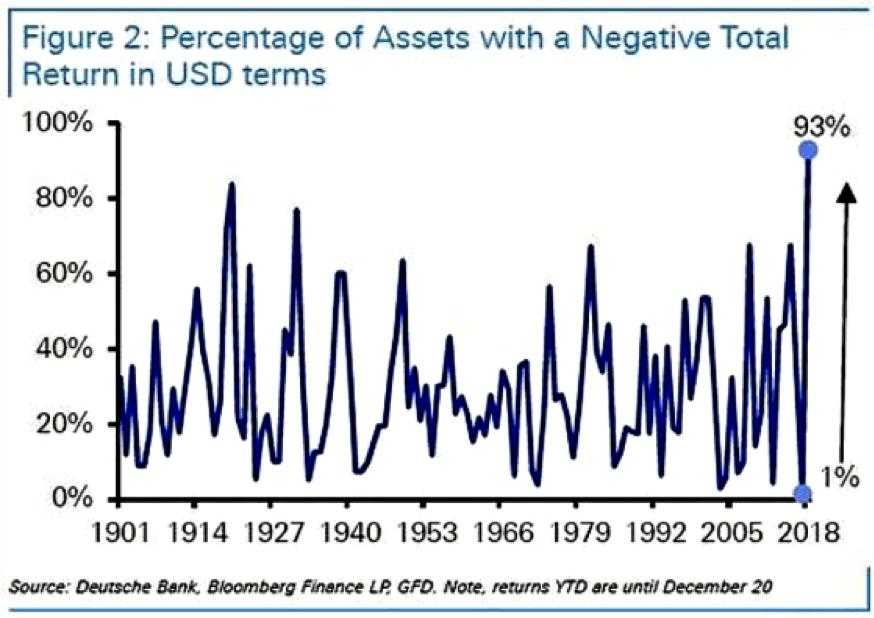 grafico del porcentaje de activos con rentabilidad negativa en el año