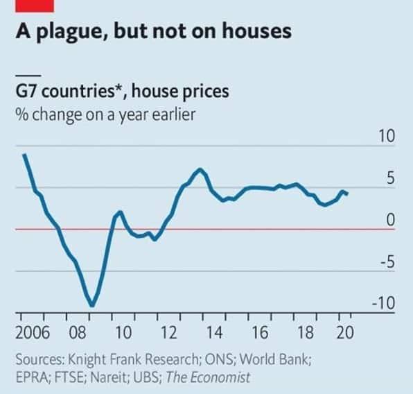 Precios vivienda | Acacia Inversion