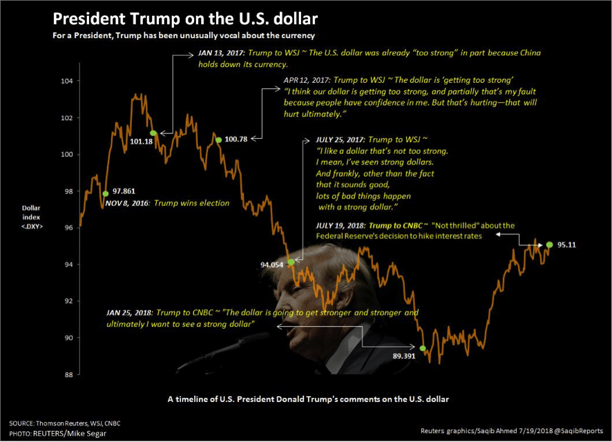 president trump on us dollar