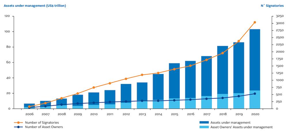 Crecimiento PRI | Acacia Inversión