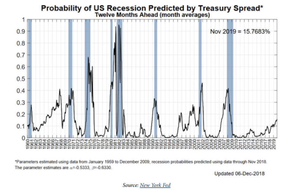 Grafico de probabilidad de recesion en Estadis Unidos