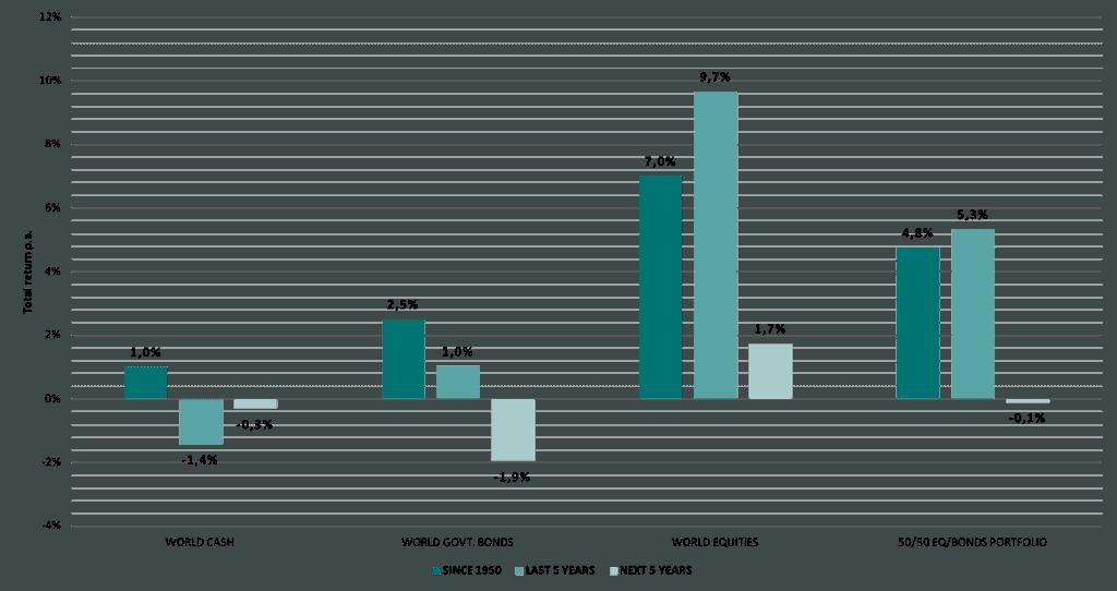 Proyecciones de retorno real en las principales clases de activos en mercados desarrollados