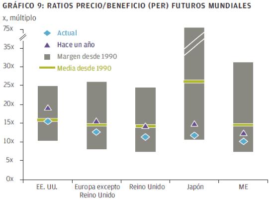 ratio precio:beneficio futuros mundiales