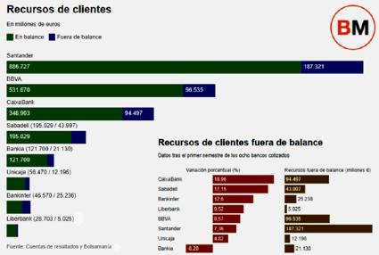 gráfico recursos de clientes el tamaño sí importa