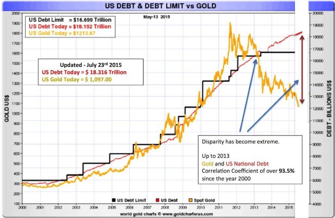 relacion deuda americana y oro