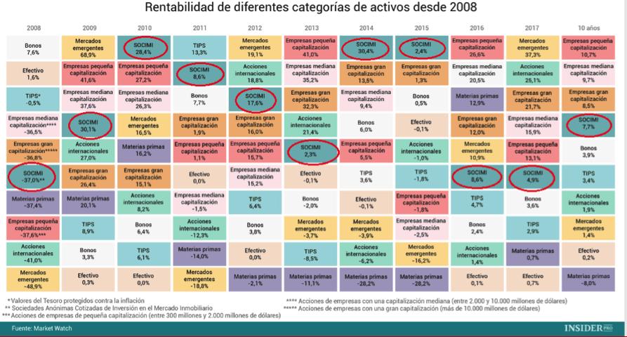 Rentabilidad de diferentes categorías de activos desde 2008