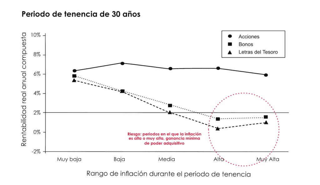 gráfico de comparación entre rentabilidad real anual compuesta y rango de inflación durante el periodo de tenencia de acciones, bonos y letras del tesoro (periodos de tenencia 30 años)