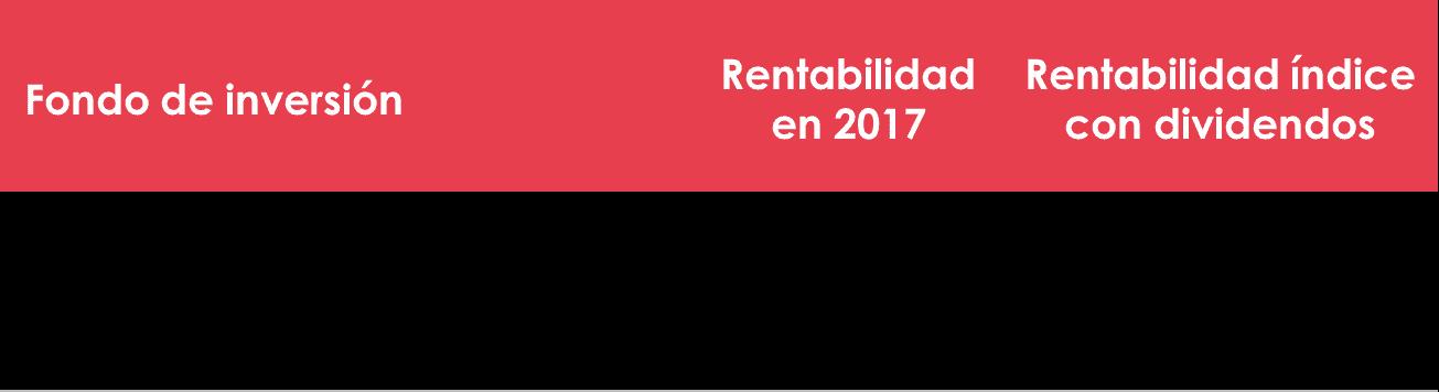 resultados de Acacia Reinverplus Europa FI en 2018 y comparacion con su indice de referencia