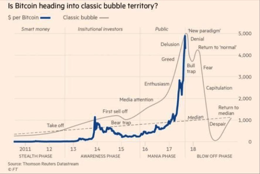 gráfico que explica si el bitcoin se dirige al territorio de burbuja. Acacia Inversión