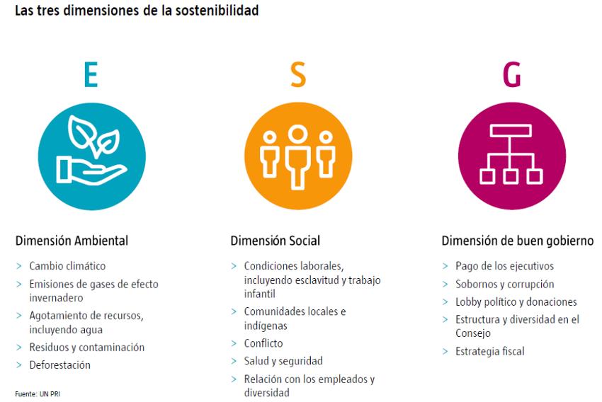 Dimensiones sostenibilidad | Acacia Inversión