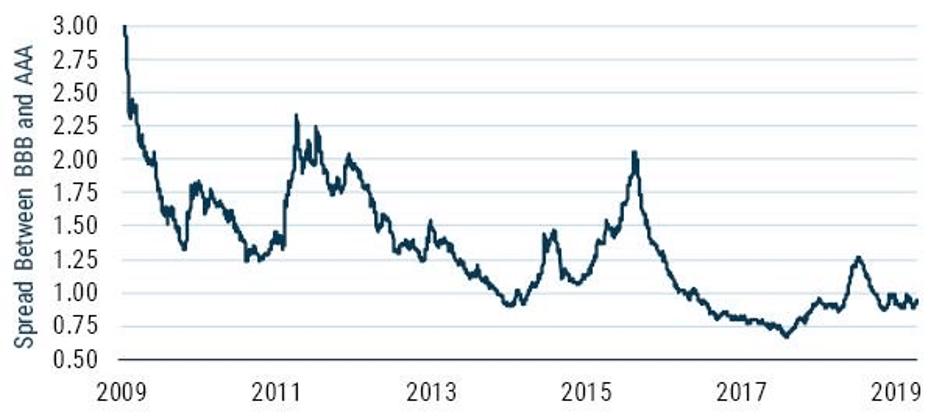 grafico del spread entre bonos de calificacion AAA y BBB para articulo acacia inversion
