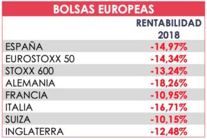 tabla bolsa europa acacia inversion