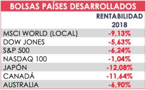 tabla bolsa paises desarrollados acacia inversion