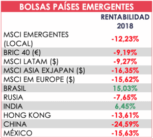 tabla bolsa paises emergentes acacia inversion