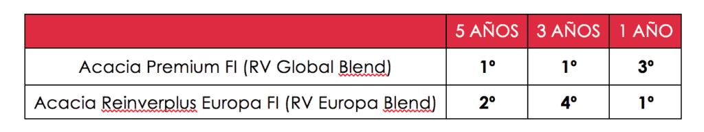 tabla de clasificación de Acacia Reinverplus y Acacia Premium en el ranking Morningstar de su categoría