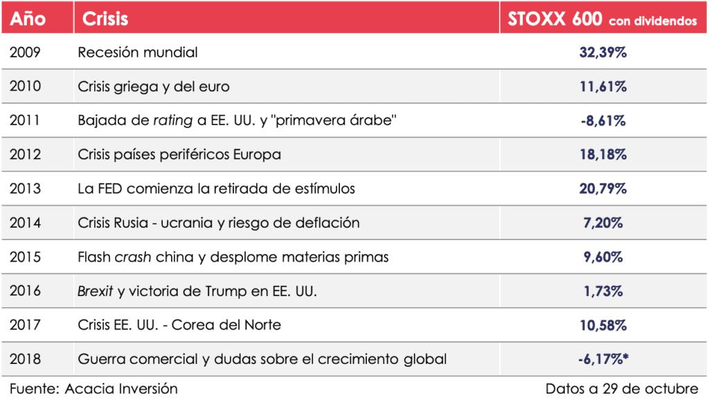 tabla de crisis mundiales en los últimos años