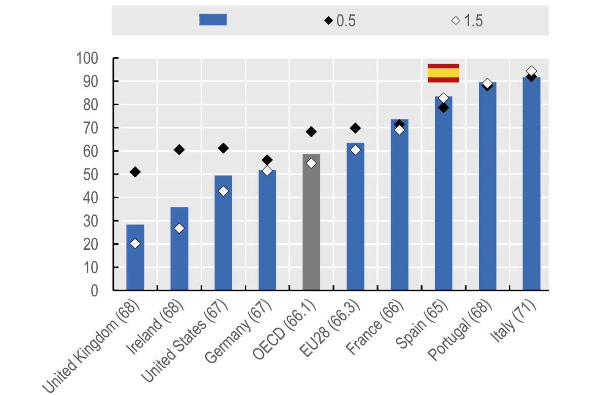 Pensiones. Tasa de sustitución, por múltiplos de salario promedio Datos OCDE