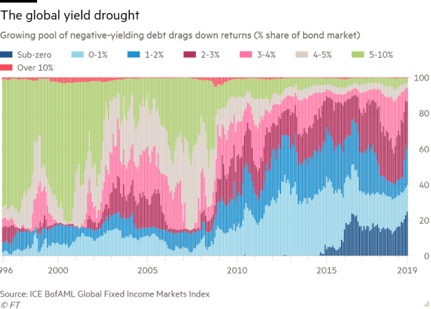 tipos-negativos-global-yield-drought