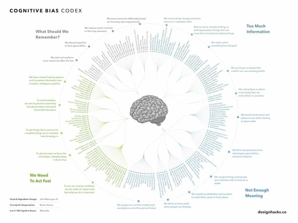 todos los sesgos cognitivos agrupados
