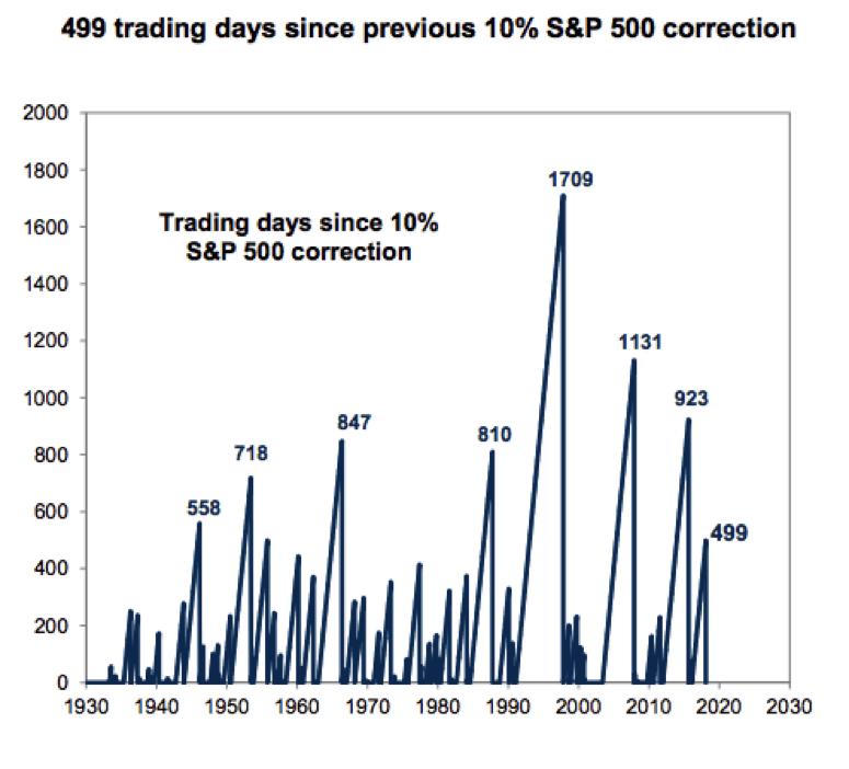trading-days-correction