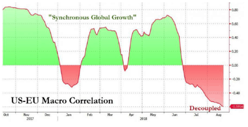 us-eu macro correlation