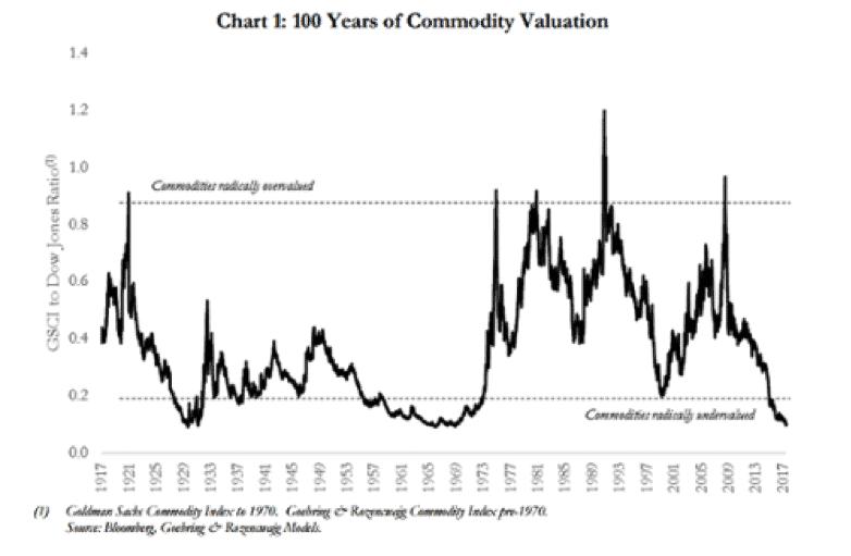 grafico con el valor de las commodities en 100 años