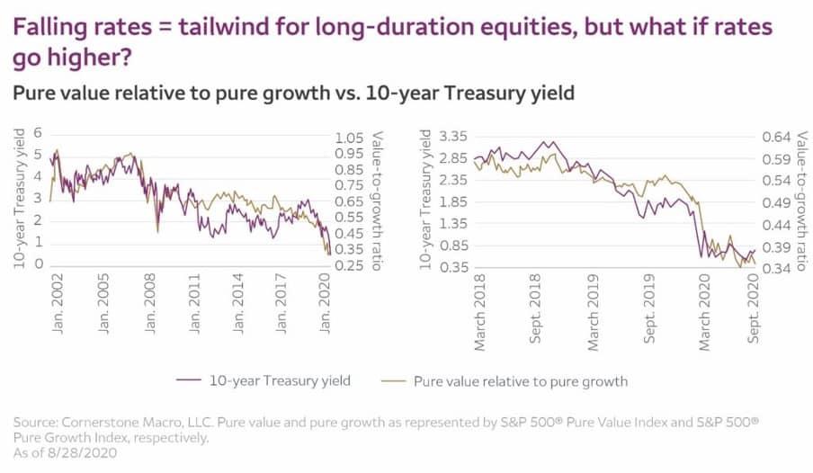 value-vs growth| acacia inversion