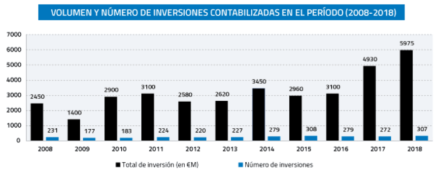 volumen y número de inversiones capital riesgo 2008-18